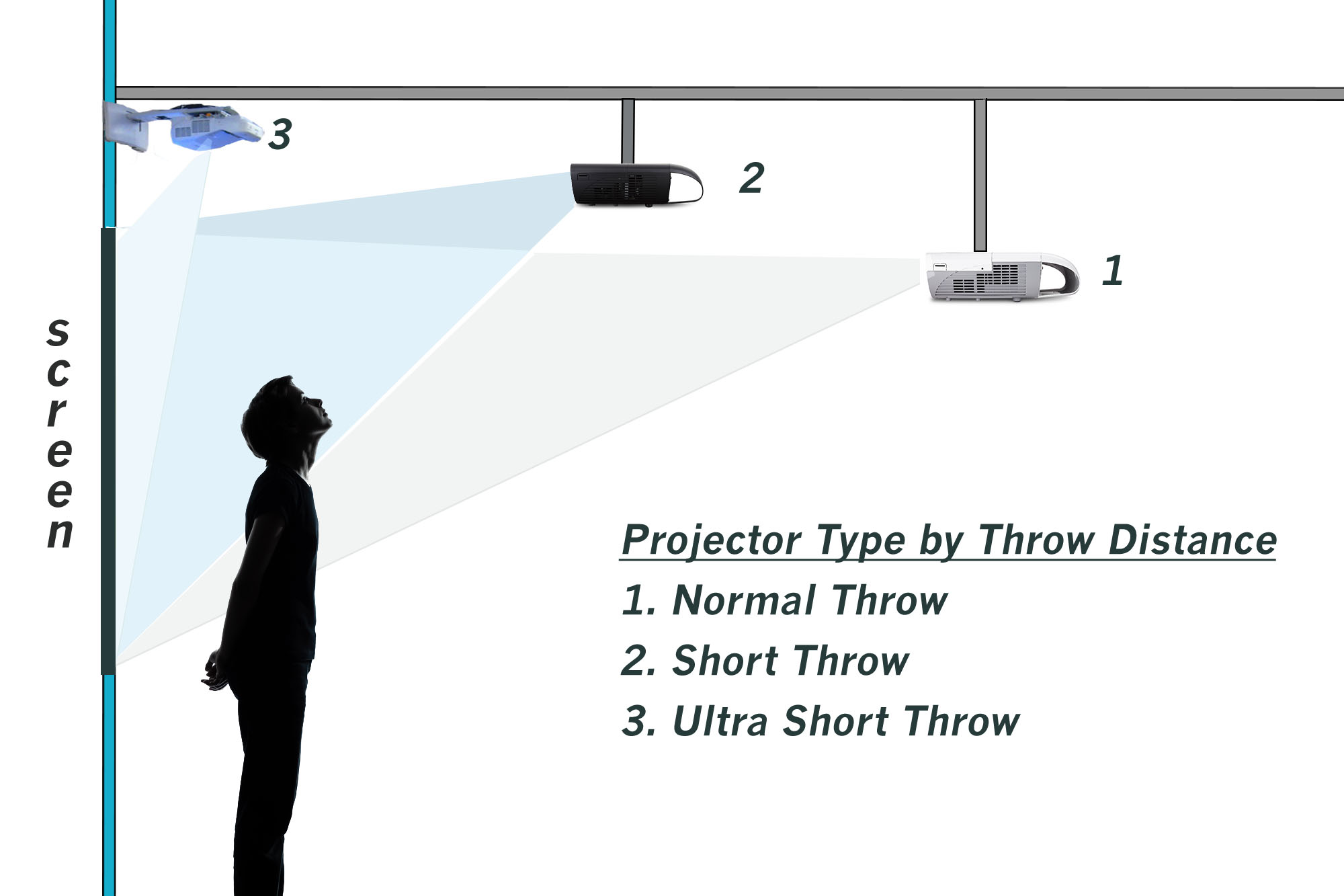 Projector type by Throw distance.jpg